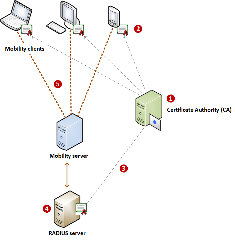 About Pki Based Authentication