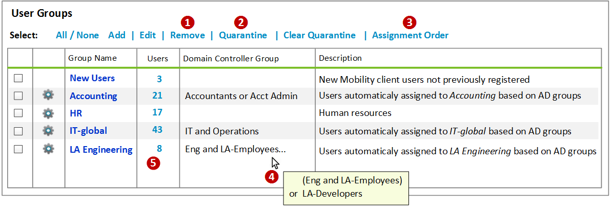Grouping Mobility Users