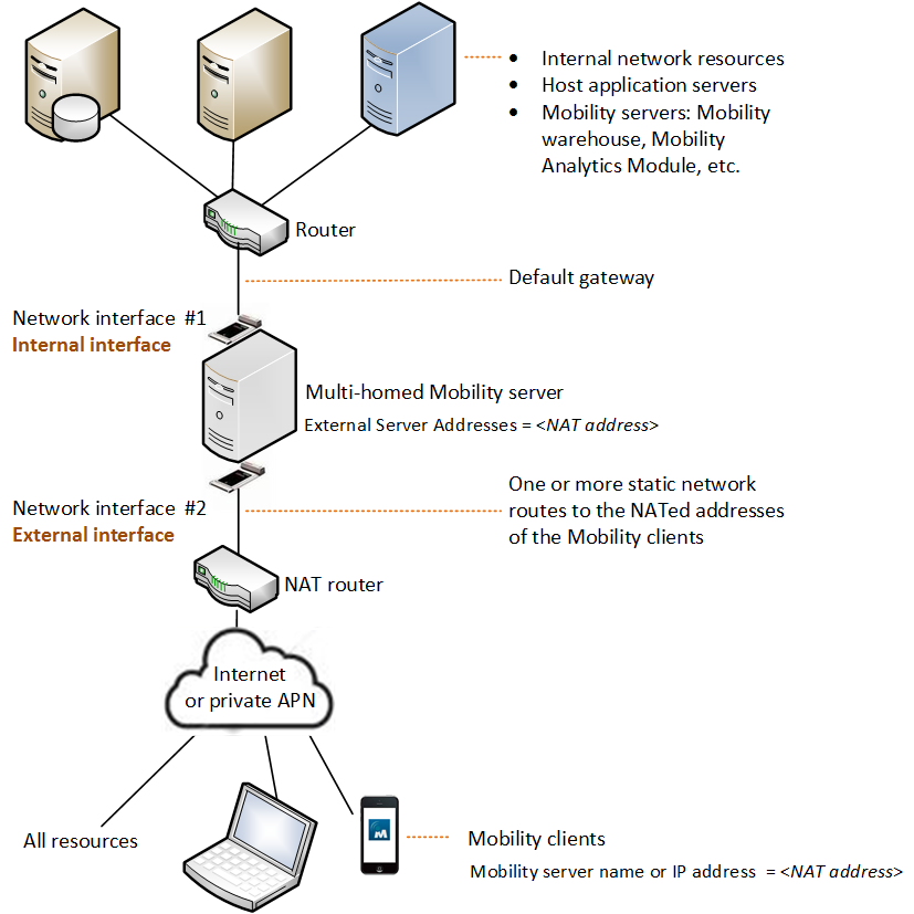 Two Sample Deployments with a Multi-Homed Mobility Server