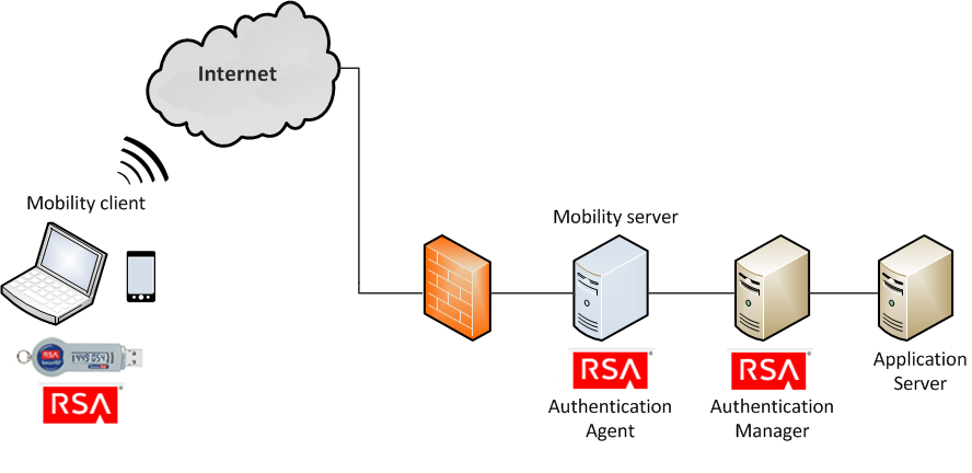 Rsa Securid Authentication Overview